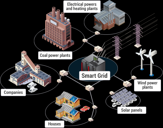 Smart Grid connection